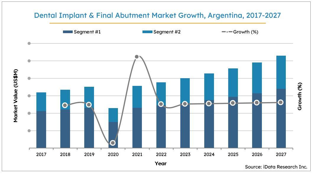 Argentina Dental Implants Market Size Growth, 2017-2027