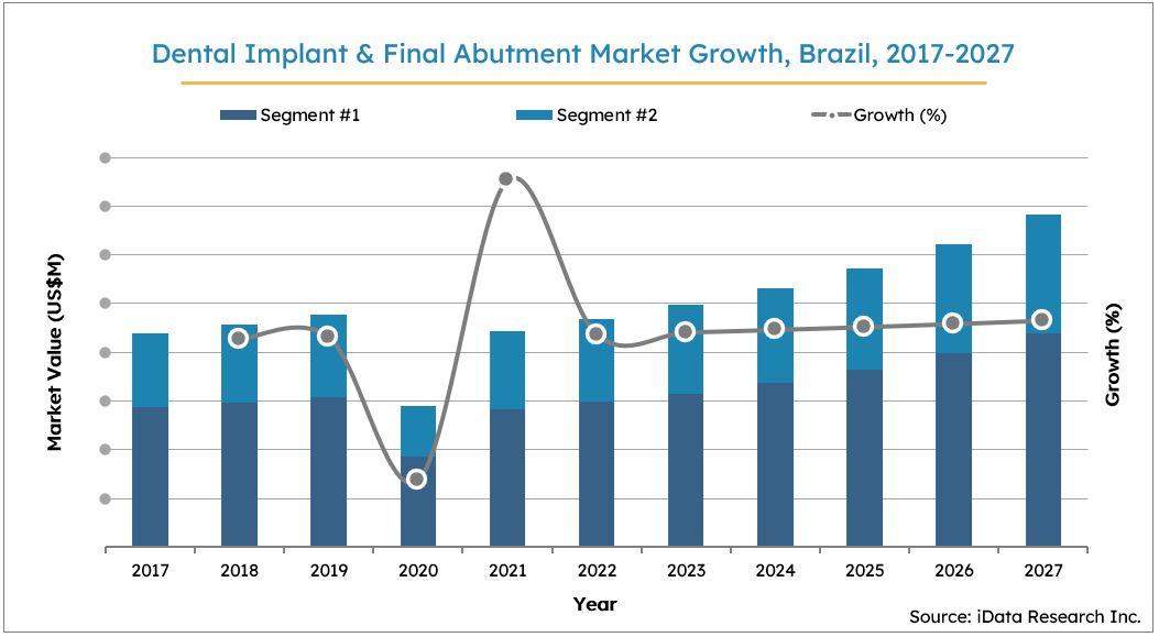 Brazil Dental Implants Market Size Growth, 2017-2027