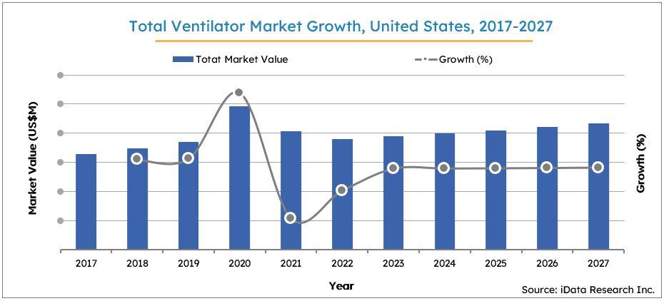 US Ventilator Market Size Growth, 2017-2027