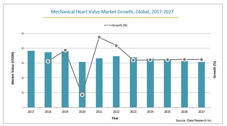 mechanical heart valve global market growth from 2017-2027
