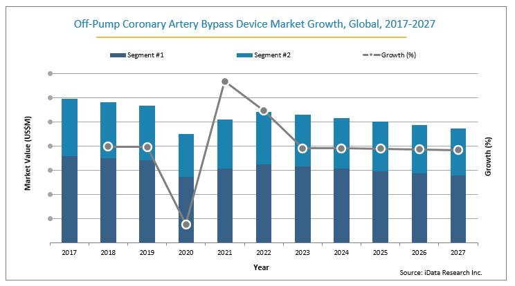 Off-Pump Coronary Artery ByPass Device Global Market Growth