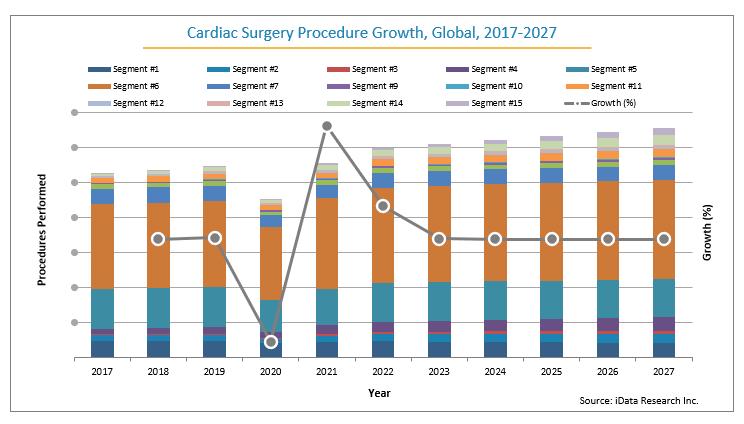 Global Growth of Cardiac Surgery Procedures