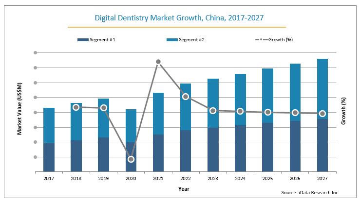 digital dentistry market for china