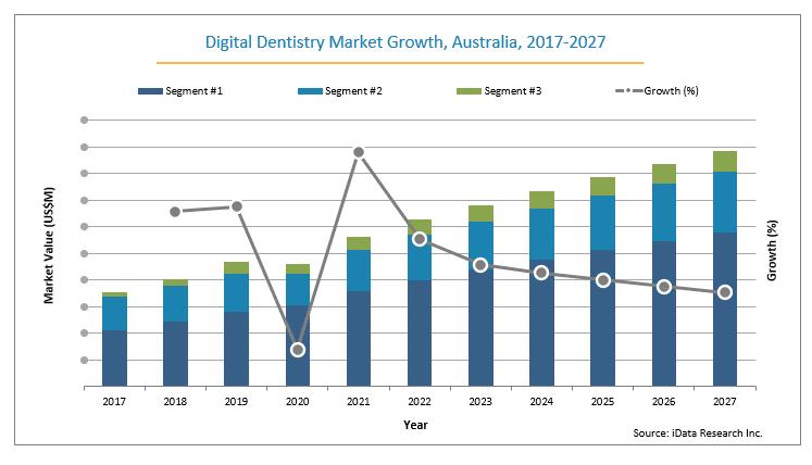 australia digital dentistry market from 2017-2027