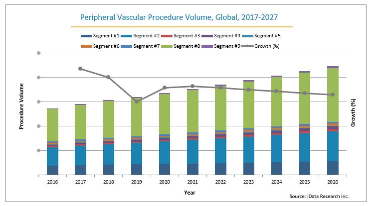 peripheral vascular procedure growth global